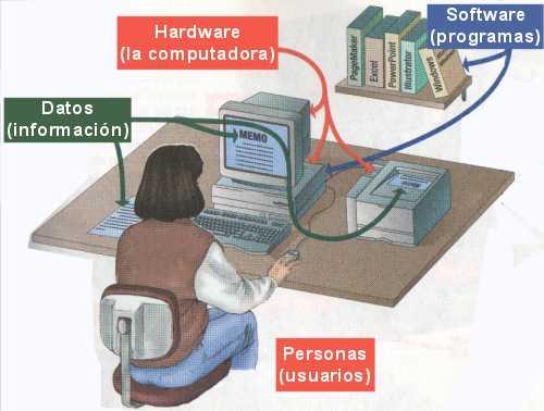 En informática existen gran cantidad de sistemas, como por ejemplo: